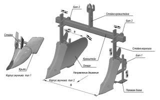 Обзор окучников для мотоблоков Нева. Его регулировка, отзывы владельцев