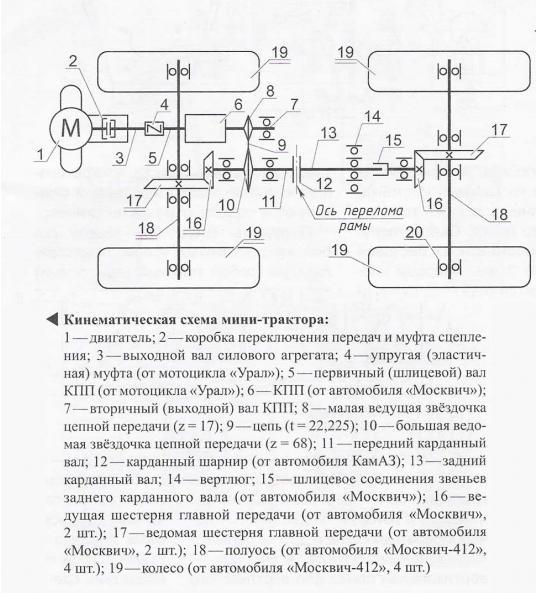 Кинематическая схема мини-трактора для мотоблока Салют