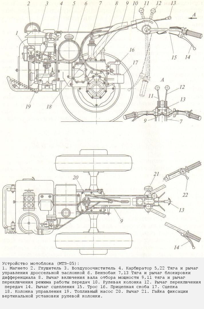 Схема устройства мотоблока МТЗ-05