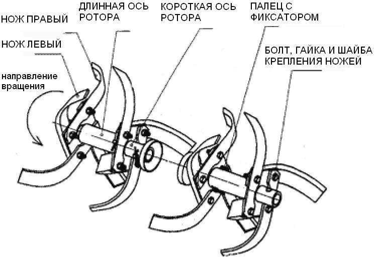 Схема монтажа фрез на мотоблок