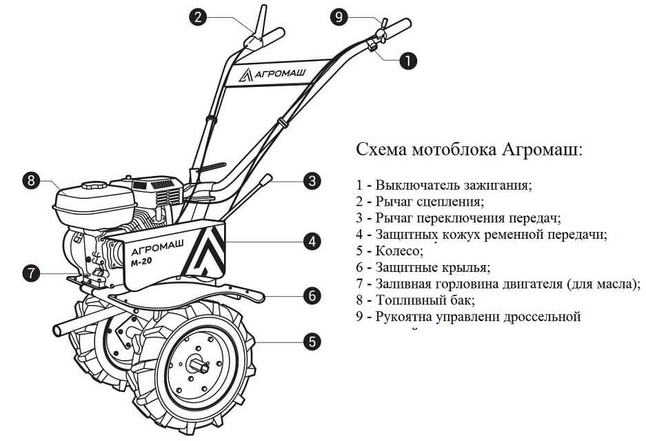 Схема мотоблока Агромаш