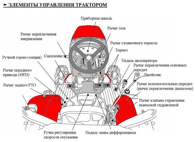 Элементы управления минитрактора TYM