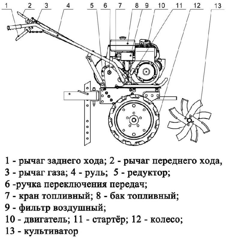 Схема мотоблока Енисей