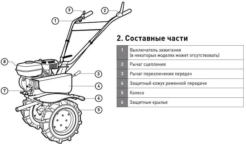 Схема мотоблока Стинко МБ-7