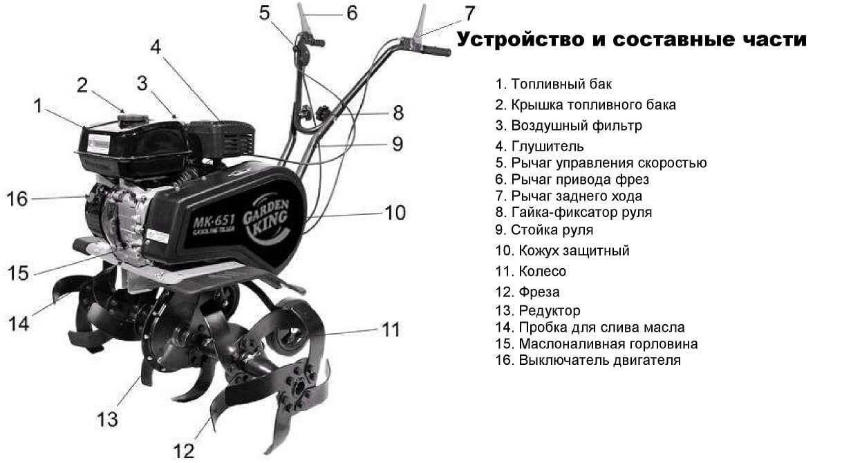 Устройство мотокультиватора Garden King МК-651