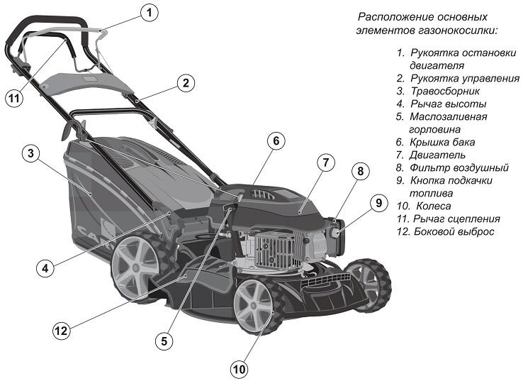 Схема устройства газонокосилки Carver