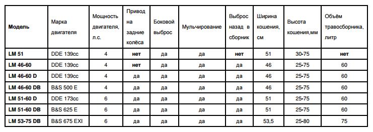 Характеристики газонокосилок DDE серии LM