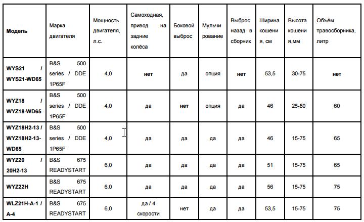 Характеристики газонокосилок DDE серии WYZ