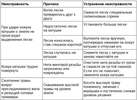Основные неисправности триммера Maxcut и устранение