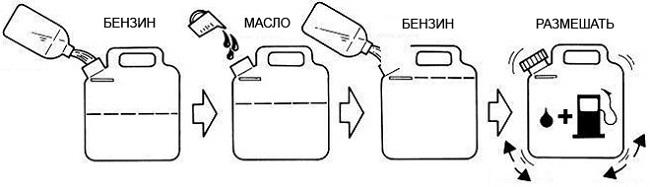 Правильное приготовление топливной смеси