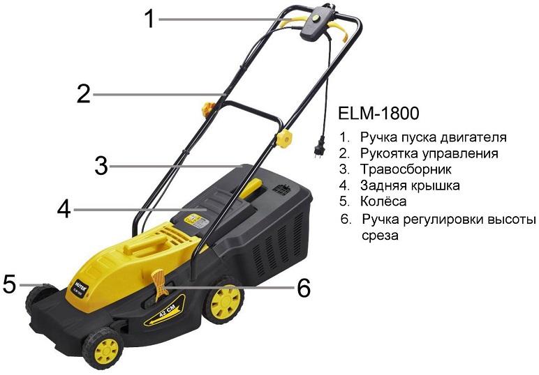 Устройство газонокосилки Huter ELM-1800