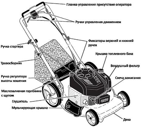Устройство газонокосилки Craftsman