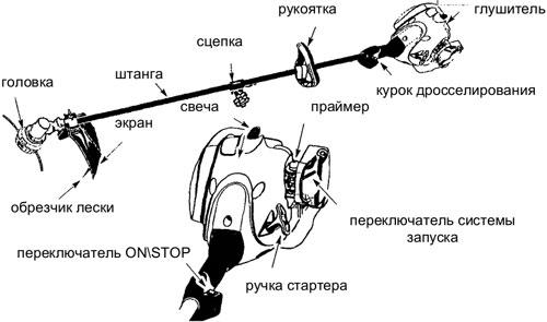 Устройство триммера Craftsman
