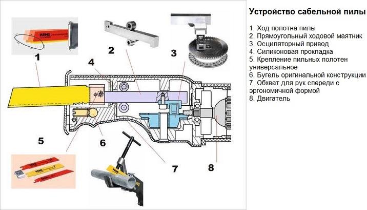 Общее устройство и принцип работы сабельной пилы