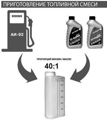 Соотношение топливной смеси для бензопилы