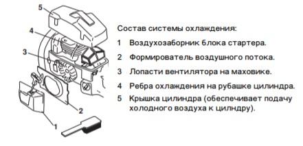 Состав системы охлаждения