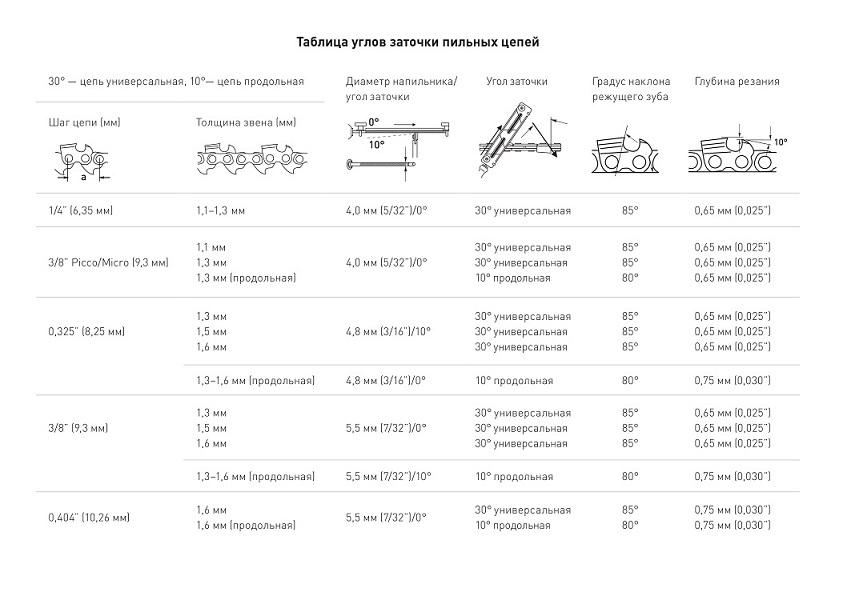 Таблица углов заточки пильных цепей