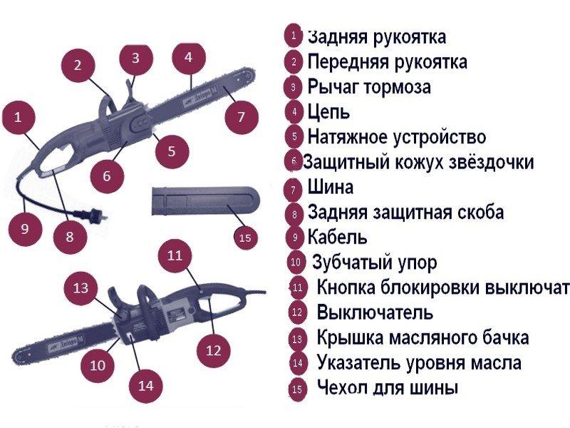 Устройство цепной электропилы
