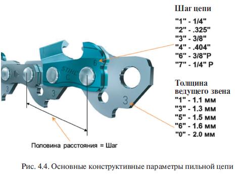 Параметры пильной цепи (шаг )