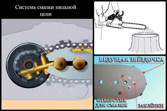 Система смазка пильной цепи