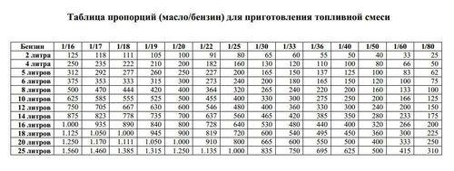 Таблица пропорций для приготовления топливной смеси