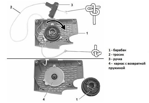 Устройство и принцип работы стартера бензопилы