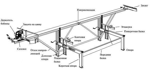 Инструкция к созданию пилорамы своими руками из бензопилы